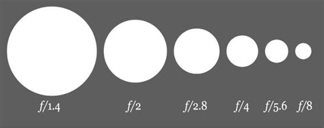 aperture diagram introduction to aperture in photography dps