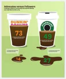 1000  images about Starbucks vs. Dunkin Donuts on Pinterest   Dunkin' donuts, Starbucks and