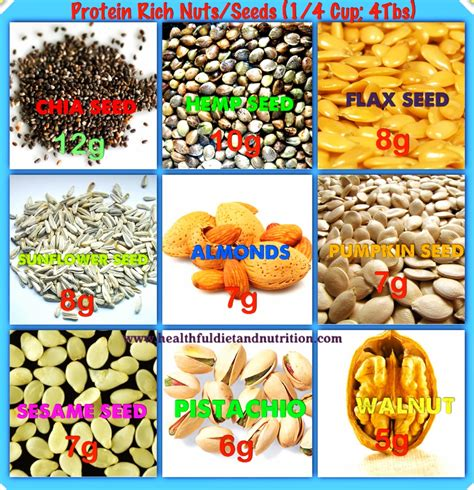 protein nuts where should i eat tonight wheel protein nuts and seeds