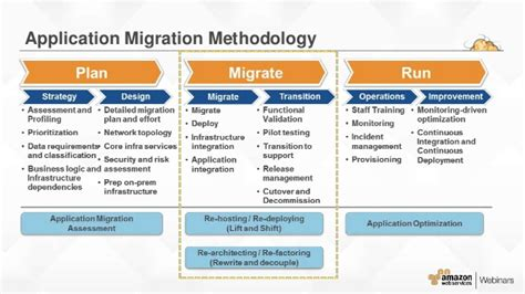 Website Migration Project Plan Template Aws Migration Planning Roadmap 12 638 Templates Station Application Migration Project Plan Template