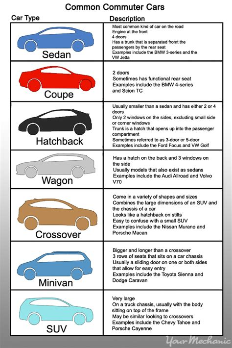 Car Types Database by Type Of Cars The Car Database
