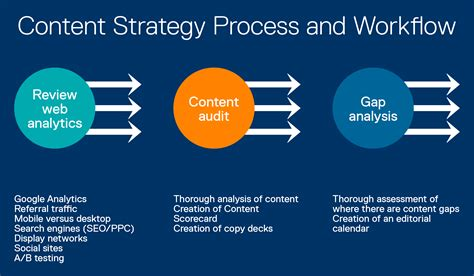 workflow strategy 5 steps to an effective content strategy for your nonprofit