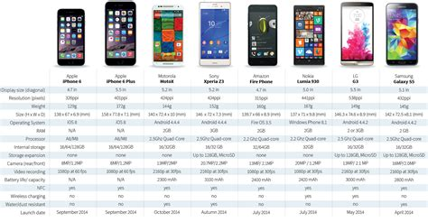 Iphone Comparison How Do The Iphone 6 And Apple Compare Against Their Rivals Bluesyemre