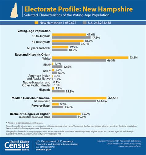 new hshire new years election 2016 u s census releases roundup of demographic
