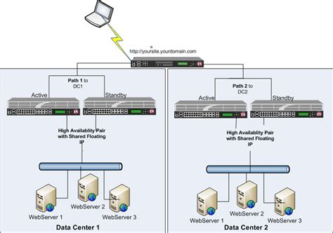 f5 load balancer architecture diagram load balancers in your network f5 ltm and gtm networks