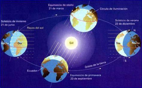 imagenes con movimiento como se llaman caracter 237 sticas de la traslaci 243 n ciencia geogr 225 fica