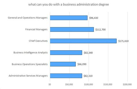 What Can You Do With An Mba Administration Concentration Degree by Bachelor Business Administration Bachelors In Business