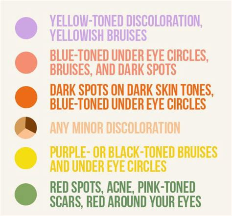 colored concealer guide colored concealer guide how to use color correctors and