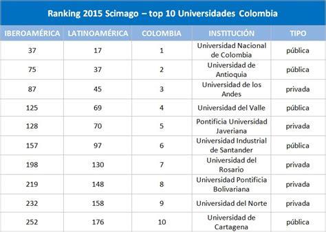 ranking 2015 de los mejores colegios de colombia mejores universidades de colombia ranking scimago 2015