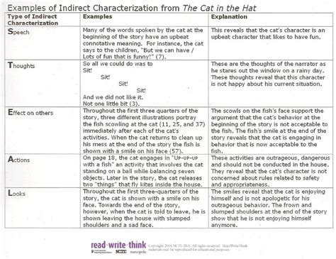 Macbeth Critical Essay by Macbeth Critical Essay Tragedy Of Macbeth New And Updated Critical Essays And A Resume Sles