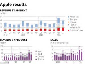apple yearly profit apple set to declare biggest annual profit ever with 52 5