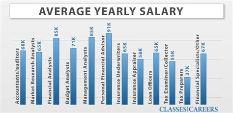 Cpa Mba Salary by Business Degrees Business Schools And Universities