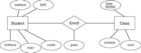 eer diagram definition diagram entity diagram exles