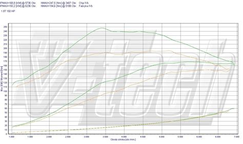 Chiptuning Audi Tt 8n by Chip Tuning Audi Tt 8n 1 8 T 110kw 148hp