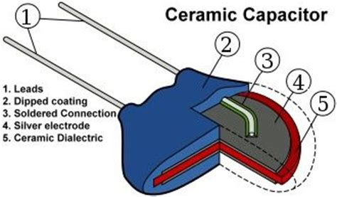 describe the construction of a capacitor ceramic capacitor knowledge