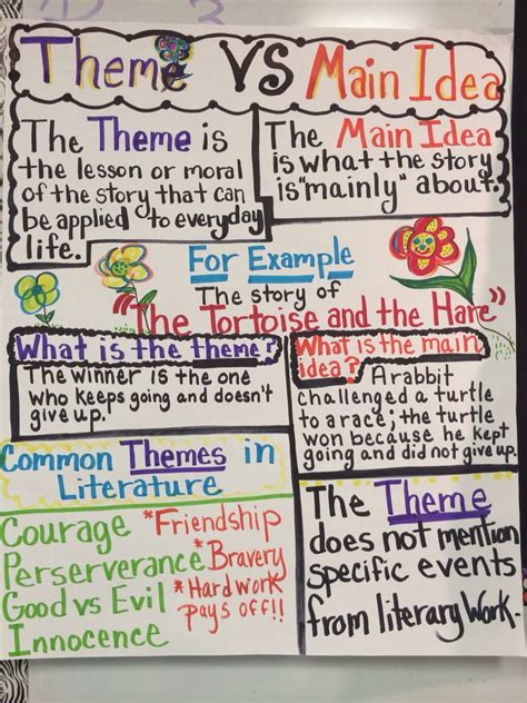 theme exles for 2nd grade theme vs main idea anchor chart anchor charts for