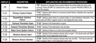 whirlpool dryer error fault codes for duet he dryers