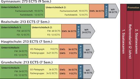 Bewerbung Lehramt Grundschule Lmu Fakult 228 T F 252 R Chemie Und Pharmazie Lmu M 252 Nchen Lehramtstudium Chemie