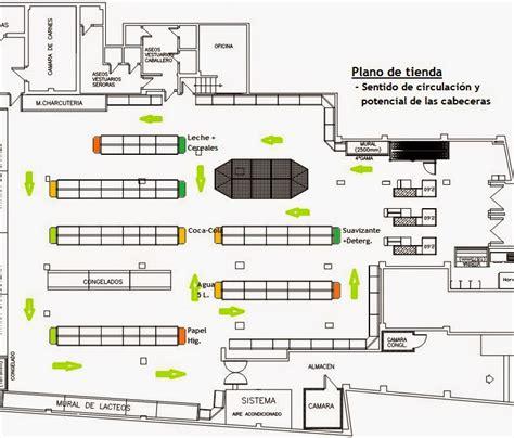 que es un layout de tienda las cabeceras de g 243 ndola en la estrategia retail desde