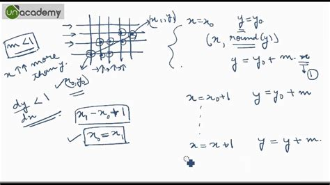 what is dda line drawing algorithm in computer graphics