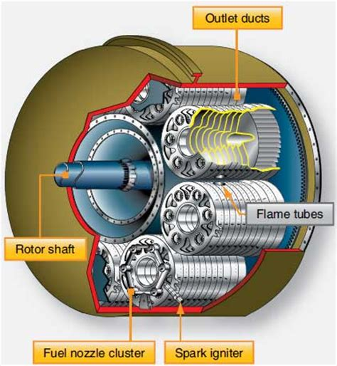 compressor section of a gas turbine engine gas turbine engines combustion section part two