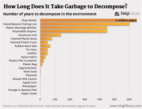 how it takes to a how does it take garbage to decompose helgi library