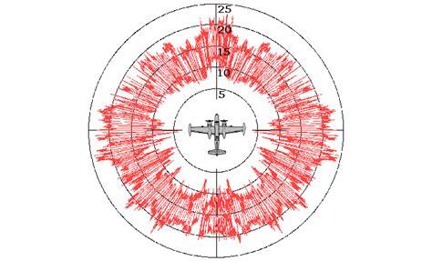 Radar Cross Section by Radar Cross Section Of A Wind Turbine How Big