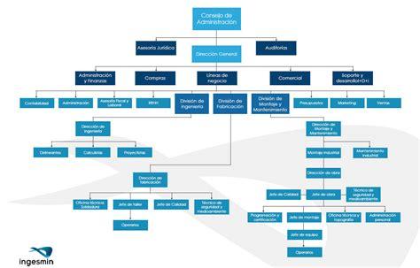 cadenas supermercados usa la cadena de mando en la empresa web y empresas