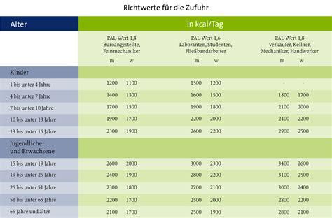 basische ernährung tabelle positive energien f 252 r k 246 rper und seele gewinnen