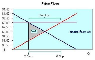 price floors economics