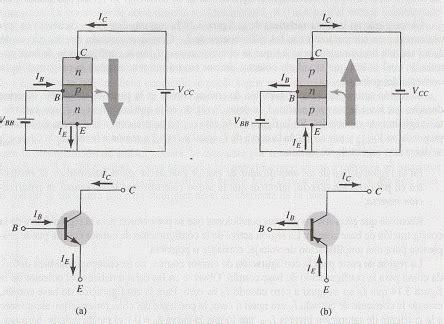 transistor bjt definicion transistor pnp definicion 28 images igbt transistor como funciona um trans 237 stor de jun