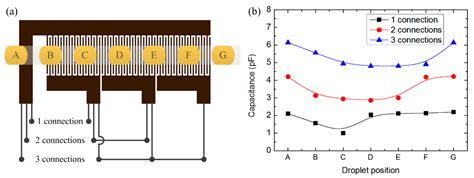 capacitor variation sensors free text capacitance variation induced by microfluidic two phase flow across
