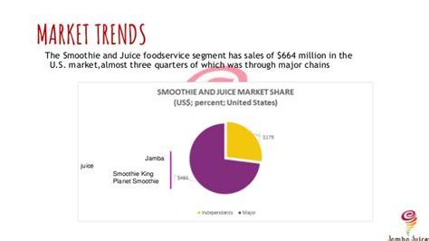 Mba Subprime Market Size by Jamba Juice Pptx