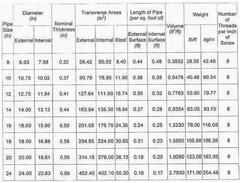 Pipa Schedule 40 Unit Weight Of Ms Pipe Schedule 40