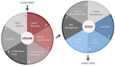 design management services b7 project