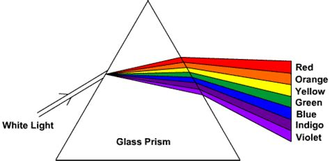 electromagnetic radiation why do prisms work why is
