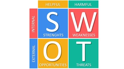 business swot analysis swot analysis explained with exles b2u