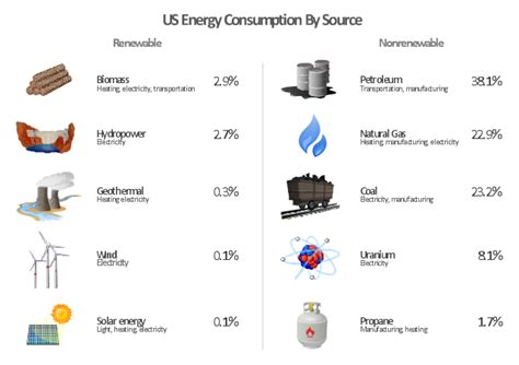 energy resources diagram u s energy consumption by source manufacturing and maintenance