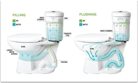 Low Flow Plumbing by Proactive Plumbing Tips To Help You Save Water