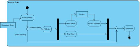 activity diagram creator activity diagram exles visual paradigm community circle