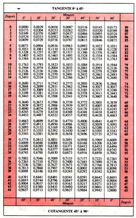 tables de trigonom 233 trie