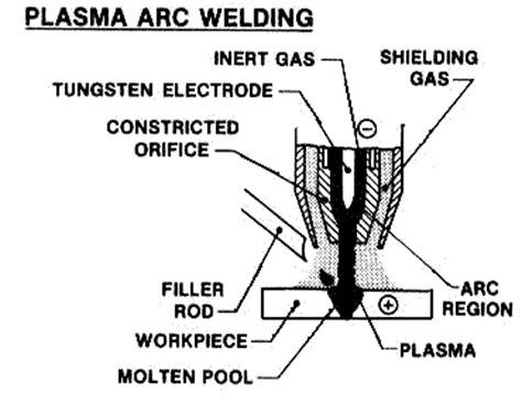 welding screens shields wiring diagrams repair wiring scheme