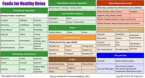 Antibiotic Detox Diet by Foods For Detox Sas