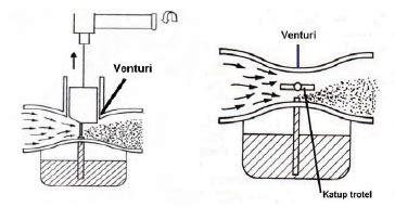 Lu Utama Motor bagian bagian utama karburator sepeda motor aditya praba