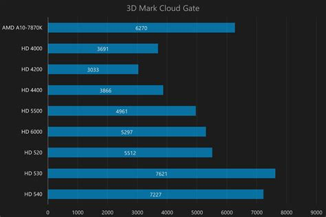 mobile intel hd graphics gaming benchmark results of all modern intel hd integrated chips