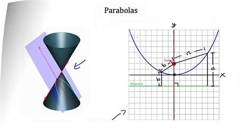 how to identify conic sections conic sections parabola youtube