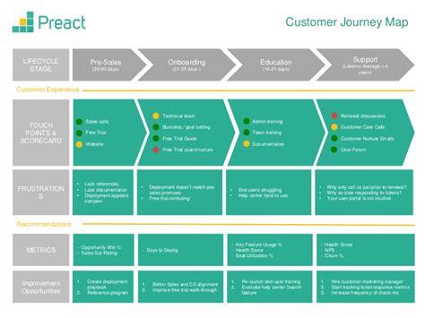 customer journey map  essential   workflow diagrams
