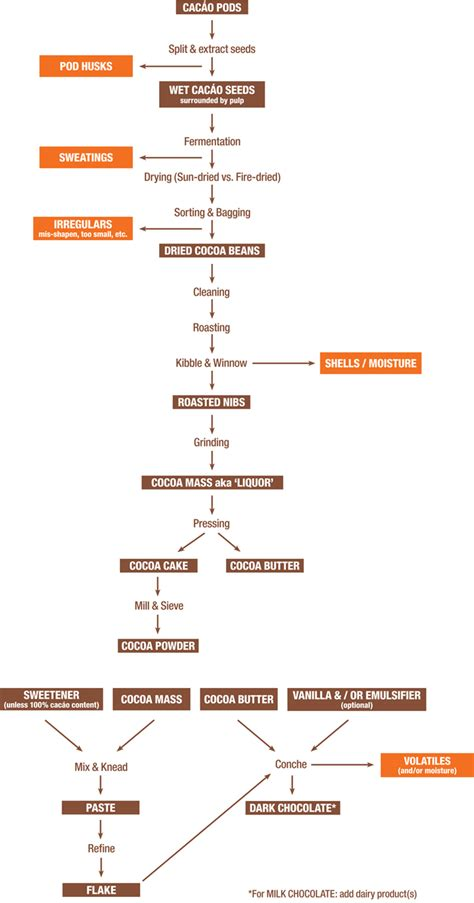 production of chocolate flowchart chocolate processing flowchart the c spot
