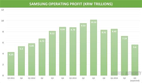 samsung yearly revenue samsung s third quarter profits forecast to hit new low
