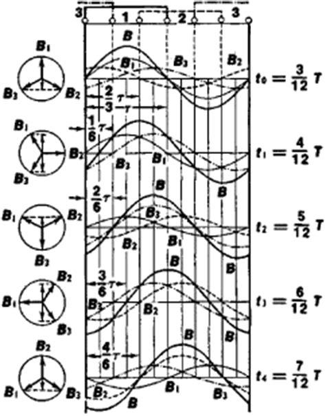 Rotating Magnetic Field Tesla Rotating Magnetic Field Article About Rotating Magnetic